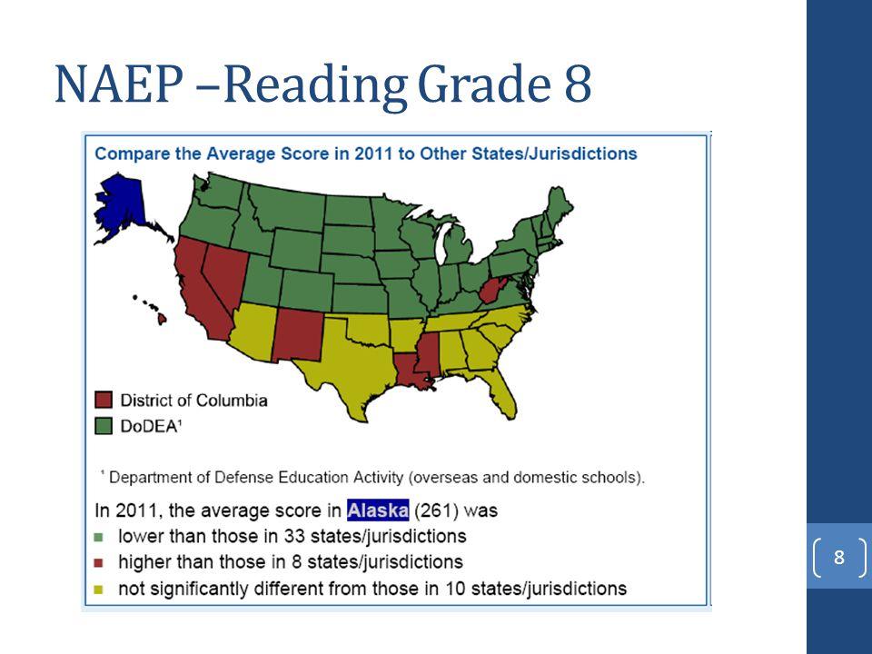 NAEP –Reading Grade 8 8