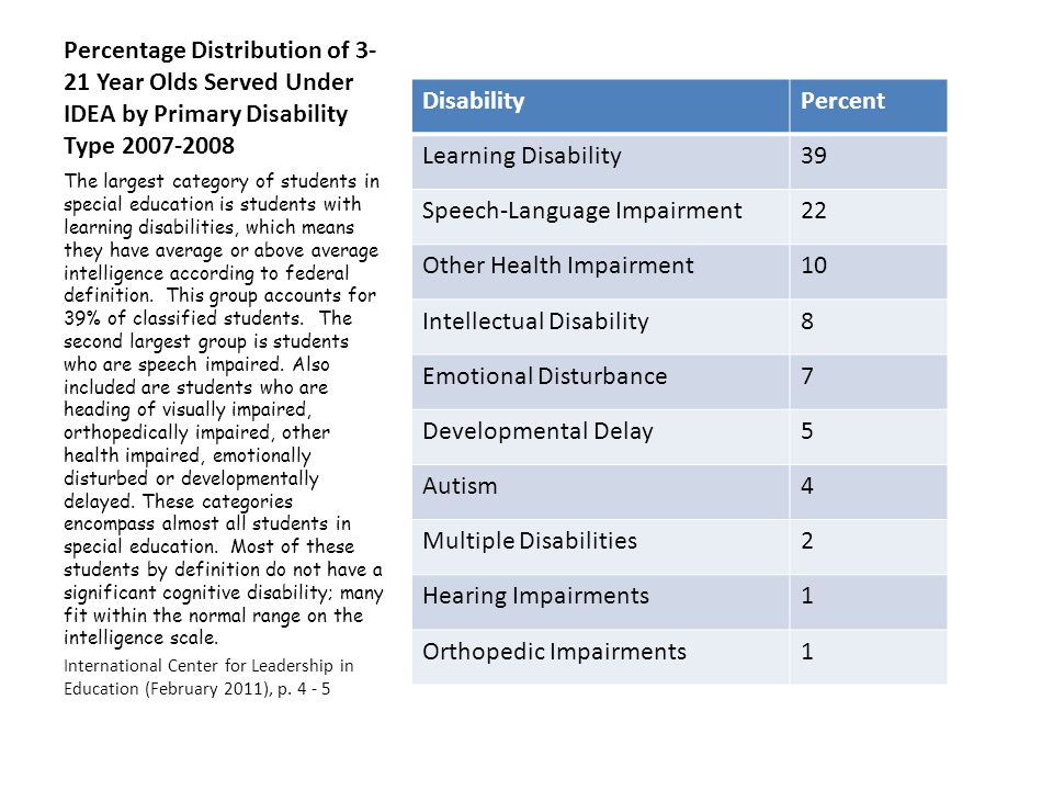 Percentage Distribution of 3- 21 Year Olds Served Under IDEA by Primary Disability Type 2007-2008 DisabilityPercent Learning Disability39 Speech-Langu
