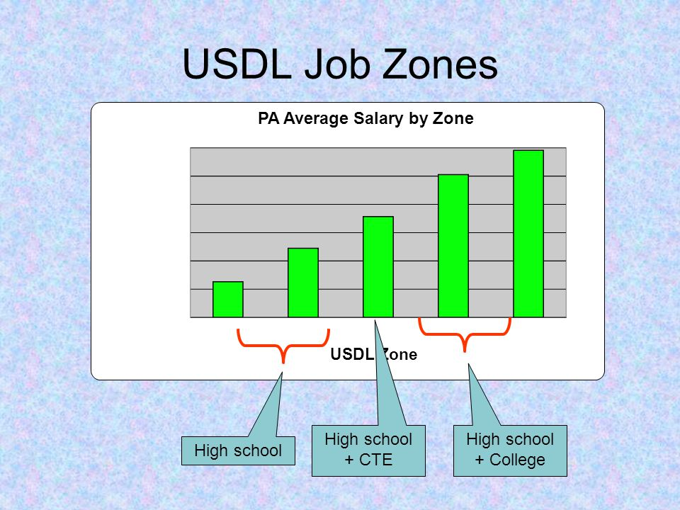 USDL Job Zones High school High school + CTE High school + College