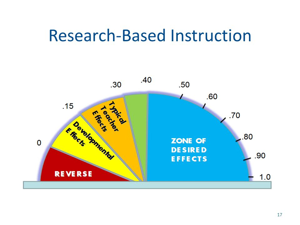 Research-Based Instruction 17