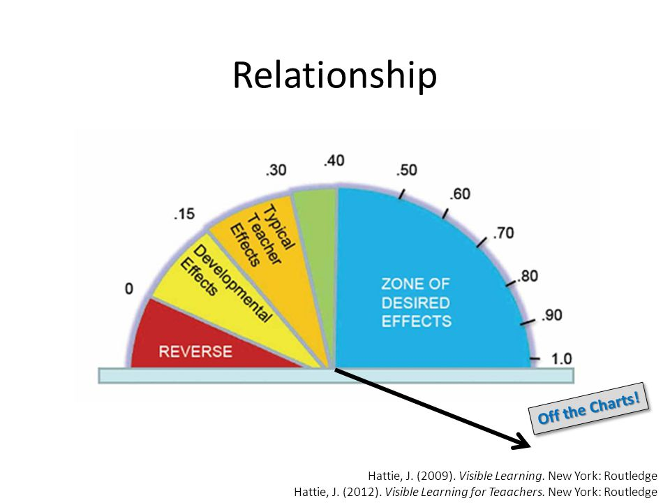 Relationship Hattie, J.(2009). Visible Learning. New York: Routledge Hattie, J.