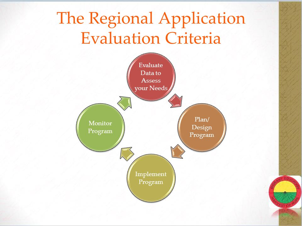 The Regional Application Evaluation Criteria Evaluate Data to Assess your Needs Plan/ Design Program Implement Program Monitor Program