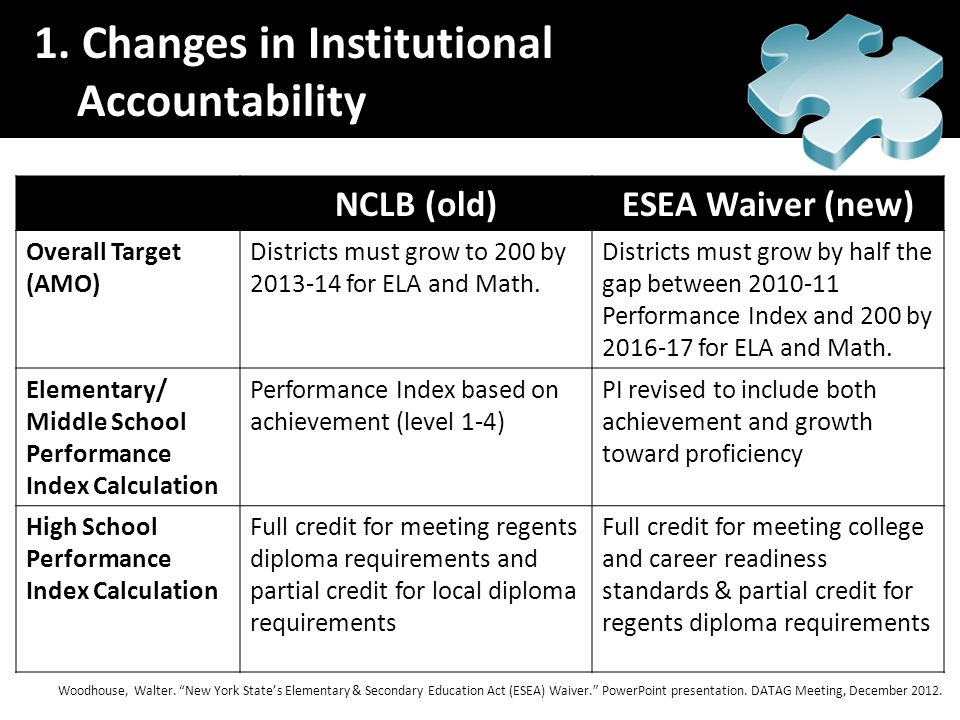 NCLB (old)ESEA Waiver (new) Overall Target (AMO) Districts must grow to 200 by 2013-14 for ELA and Math. Districts must grow by half the gap between 2
