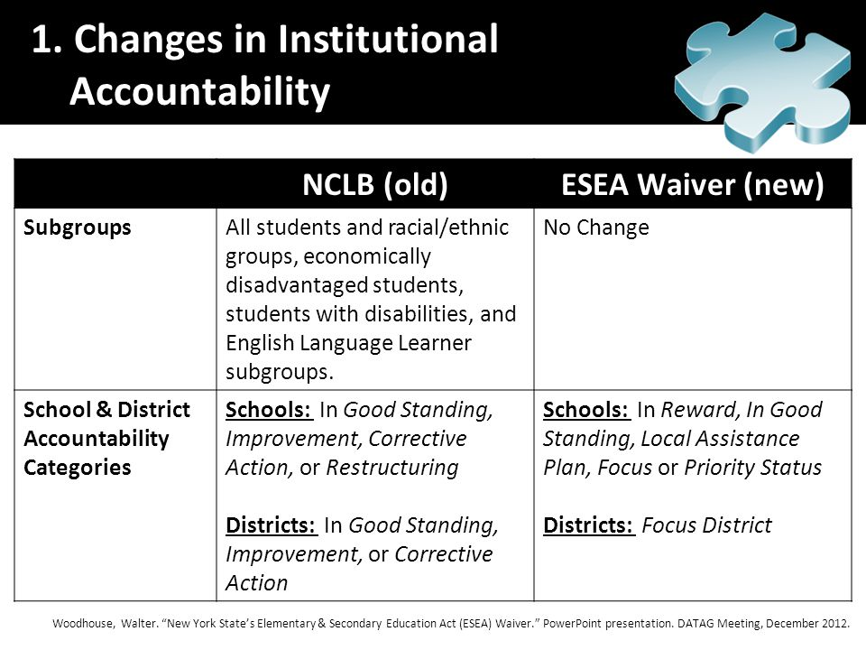 NCLB (old)ESEA Waiver (new) SubgroupsAll students and racial/ethnic groups, economically disadvantaged students, students with disabilities, and English Language Learner subgroups.