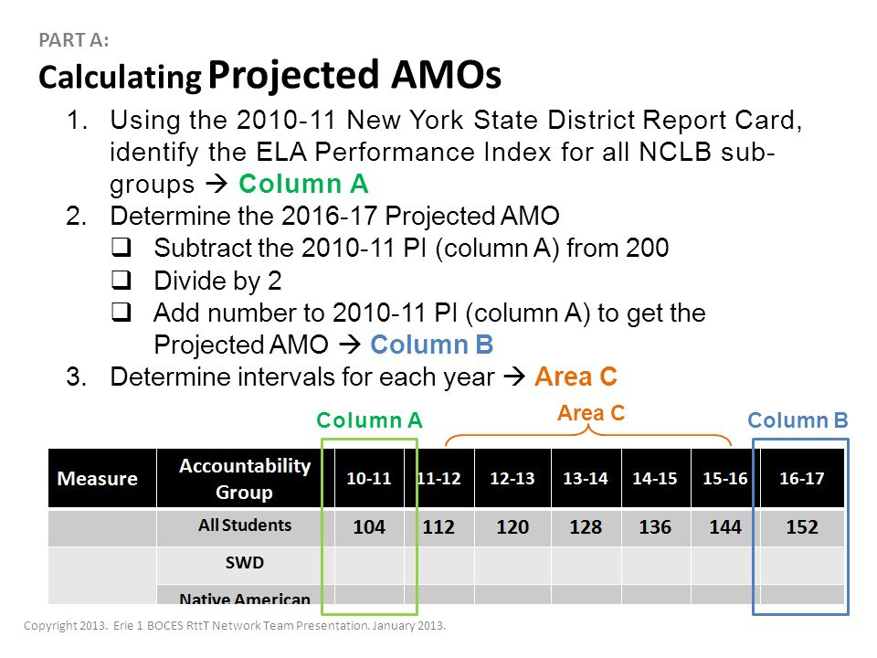 Calculating Projected AMOs PART A: 1.Using the 2010-11 New York State District Report Card, identify the ELA Performance Index for all NCLB sub- groups  Column A 2.Determine the 2016-17 Projected AMO  Subtract the 2010-11 PI (column A) from 200  Divide by 2  Add number to 2010-11 PI (column A) to get the Projected AMO  Column B 3.Determine intervals for each year  Area C Column AColumn B Area C Copyright 2013.