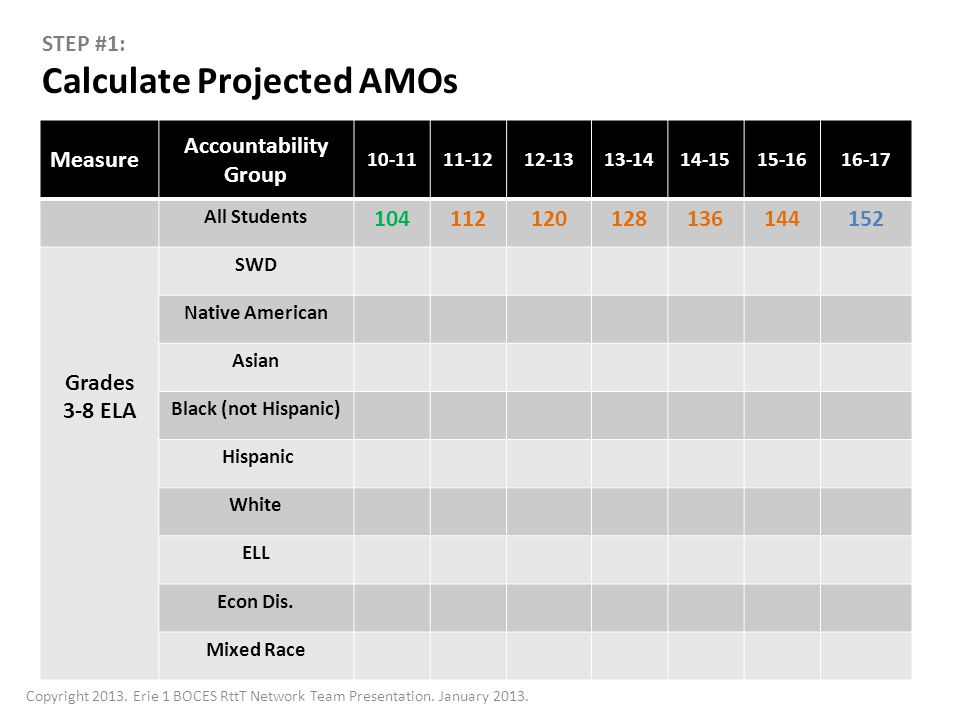 Calculate Projected AMOs Measure Accountability Group 10-1111-1212-1313-1414-1515-1616-17 All Students 104112120128136144152 Grades 3-8 ELA SWD Native American Asian Black (not Hispanic) Hispanic White ELL Econ Dis.