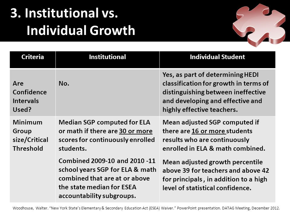 CriteriaInstitutionalIndividual Student Are Confidence Intervals Used? No. Yes, as part of determining HEDI classification for growth in terms of dist