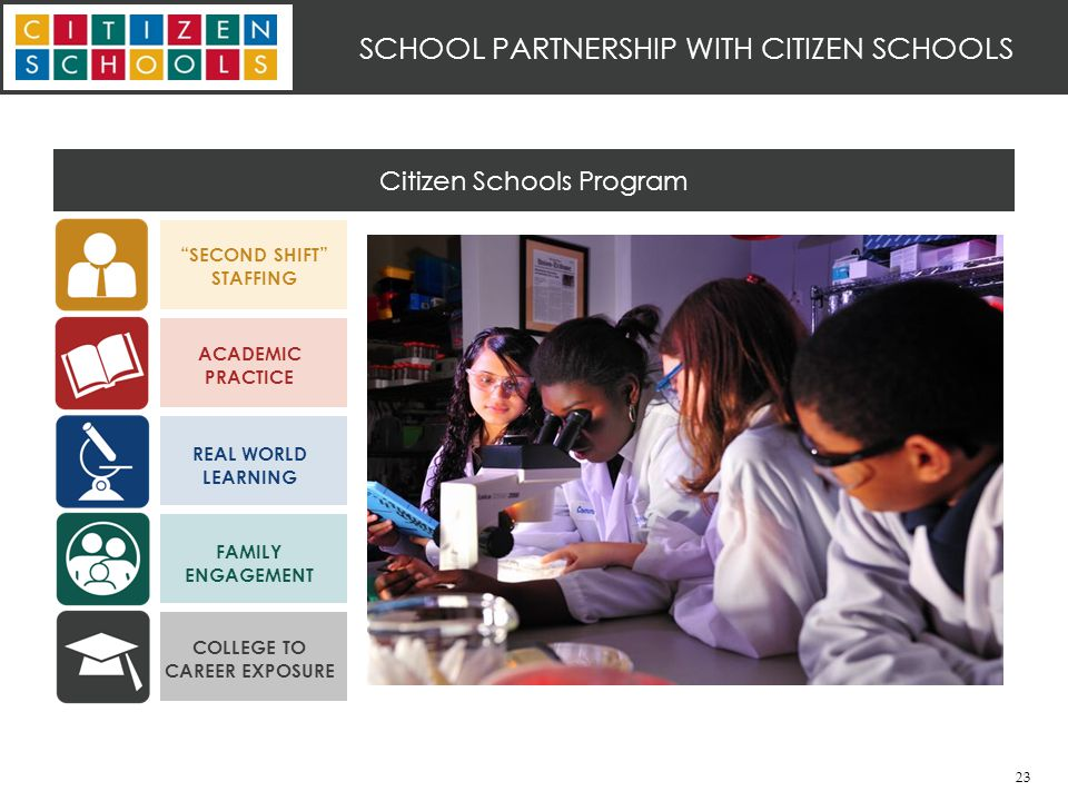 23 Citizen Schools Program SECOND SHIFT STAFFING ACADEMIC PRACTICE REAL WORLD LEARNING FAMILY ENGAGEMENT COLLEGE TO CAREER EXPOSURE SCHOOL PARTNERSHIP WITH CITIZEN SCHOOLS