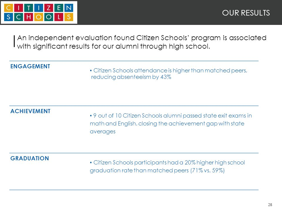 28 OUR RESULTS An independent evaluation found Citizen Schools' program is associated with significant results for our alumni through high school.
