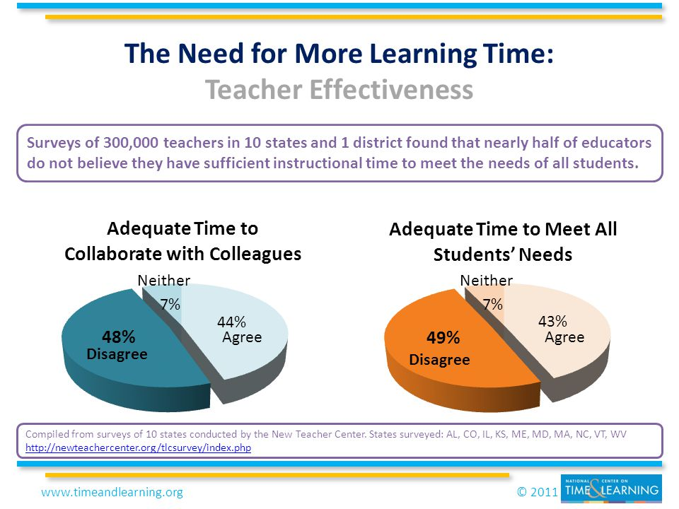 © 2011www.timeandlearning.org The Need for More Learning Time: Teacher Effectiveness Disagree Neither Agree Disagree Neither Agree Surveys of 300,000 teachers in 10 states and 1 district found that nearly half of educators do not believe they have sufficient instructional time to meet the needs of all students.