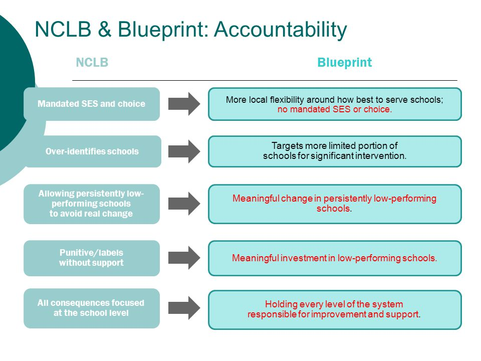 NCLB & Blueprint: Accountability NCLBBlueprint Race to the bottom for state standards States adopt college- and career-ready standards.
