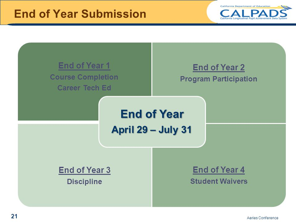 End of Year Submission End of Year 1 Course Completion Career Tech Ed End of Year 2 Program Participation End of Year 3 Discipline End of Year 4 Student Waivers End of Year April 29 – July 31 Aeries Conference 21