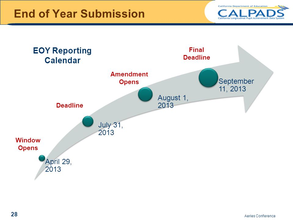 End of Year Submission Aeries Conference 28 April 29, 2013 July 31, 2013 August 1, 2013 September 11, 2013 Deadline Window Opens Amendment Opens Final Deadline EOY Reporting Calendar