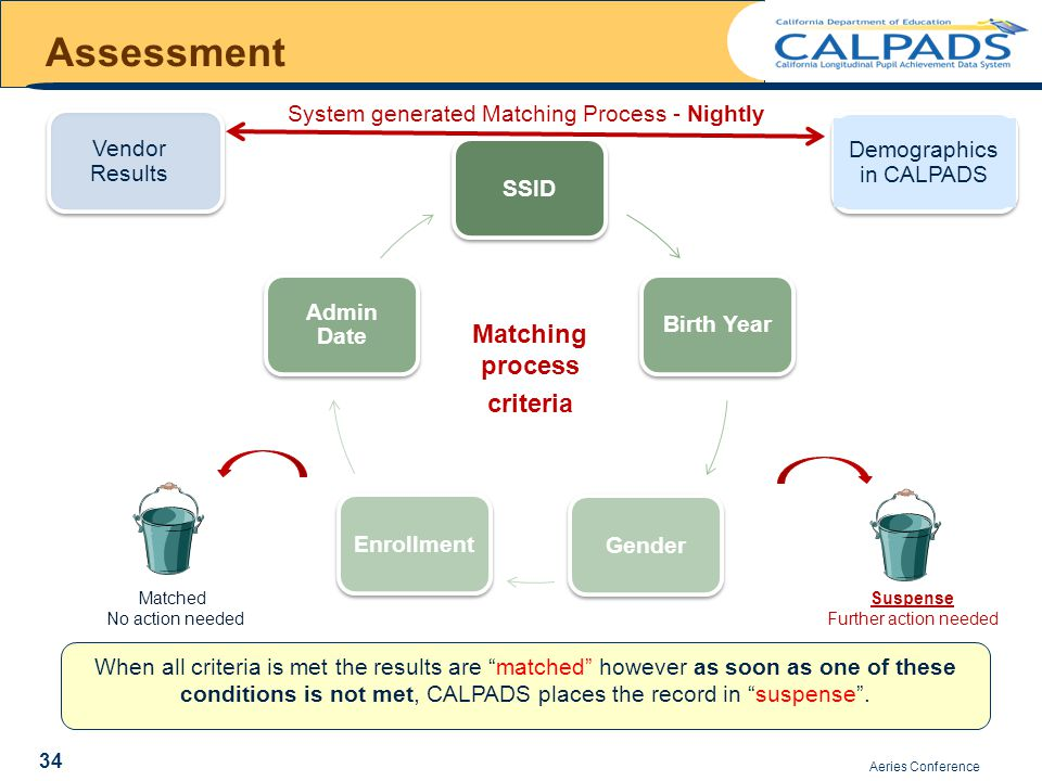 SSIDBirth YearGenderEnrollment Admin Date Matching process criteria Aeries Conference Assessment When all criteria is met the results are matched however as soon as one of these conditions is not met, CALPADS places the record in suspense .