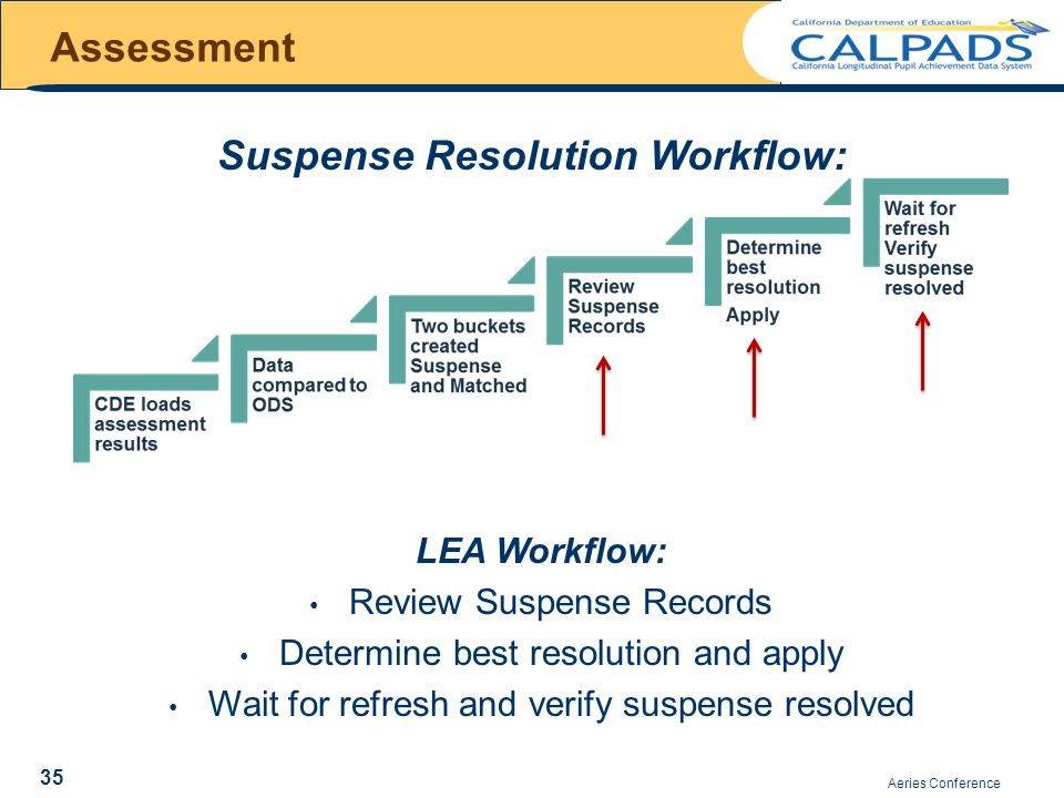 Aeries Conference Assessment Suspense Resolution Workflow: LEA Workflow: Review Suspense Records Determine best resolution and apply Wait for refresh and verify suspense resolved 35