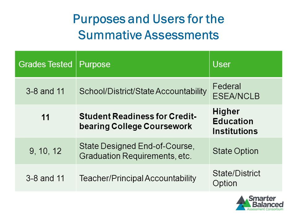 Purposes and Users for the Summative Assessments Grades TestedPurposeUser 3-8 and 11School/District/State Accountability Federal ESEA/NCLB 11 Student