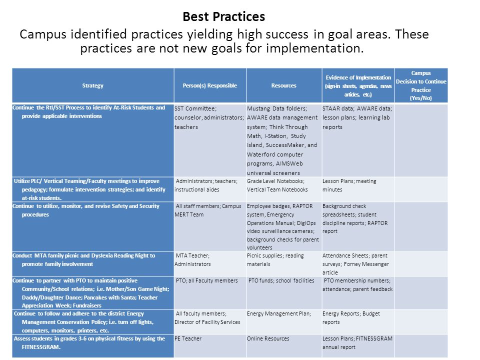 Best Practices Campus identified practices yielding high success in goal areas.