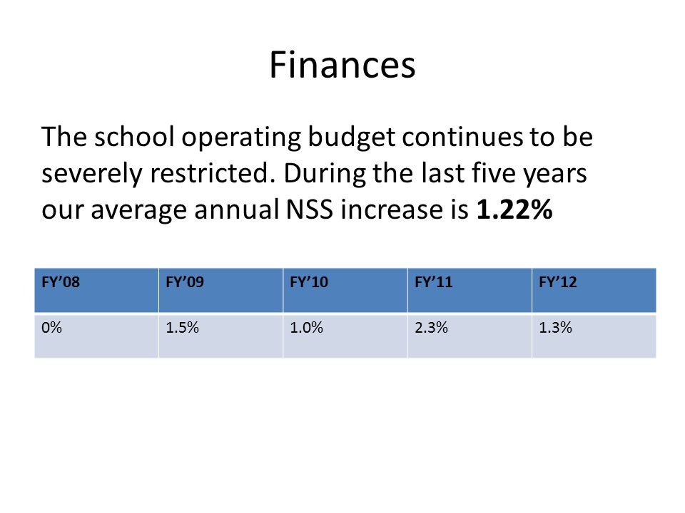 Finances FY'08FY'09FY'10FY'11FY'12 0%1.5%1.0%2.3%1.3% The school operating budget continues to be severely restricted. During the last five years our
