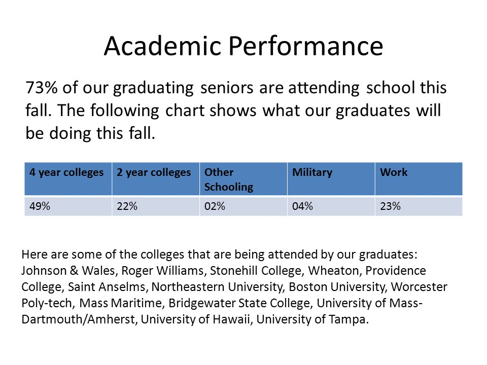 Academic Performance 4 year colleges2 year collegesOther Schooling MilitaryWork 49%22%02%04%23% 73% of our graduating seniors are attending school thi
