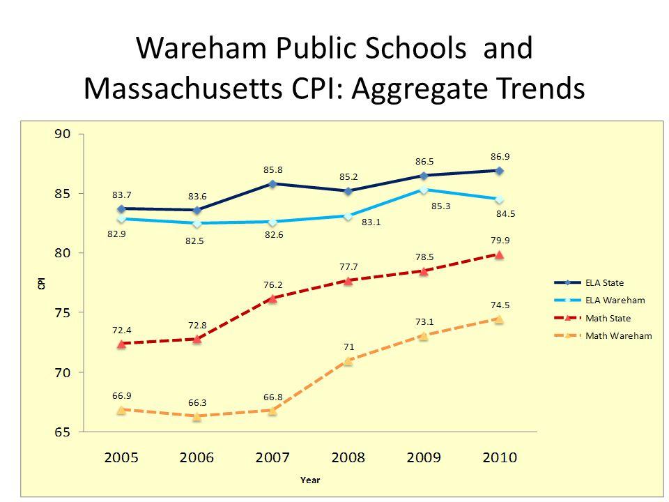 Wareham Public Schools and Massachusetts CPI: Aggregate Trends