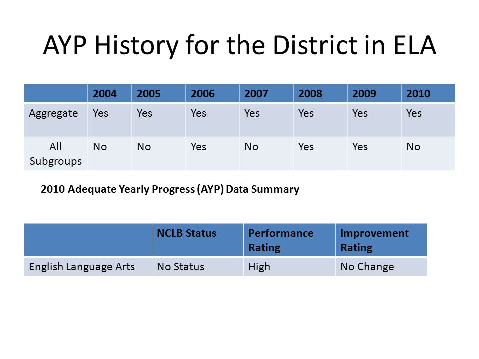 AYP History for the District in ELA 2004200520062007200820092010 AggregateYes All Subgroups No YesNoYes No NCLB StatusPerformance Rating Improvement R