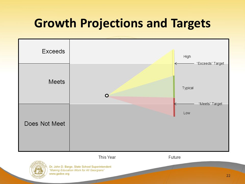 Growth Projections and Targets 22 Exceeds Meets Does Not Meet This Year Future High Typical Low Meets Target Exceeds Target
