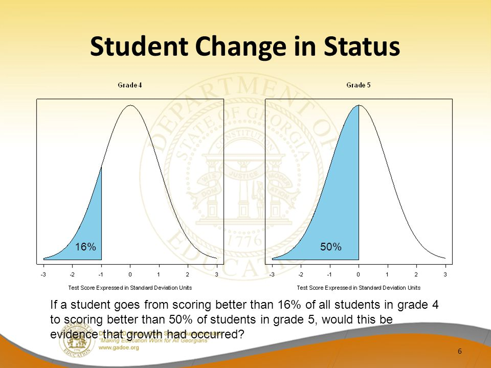 Student Change in Status 6 16%50% If a student goes from scoring better than 16% of all students in grade 4 to scoring better than 50% of students in grade 5, would this be evidence that growth had occurred?