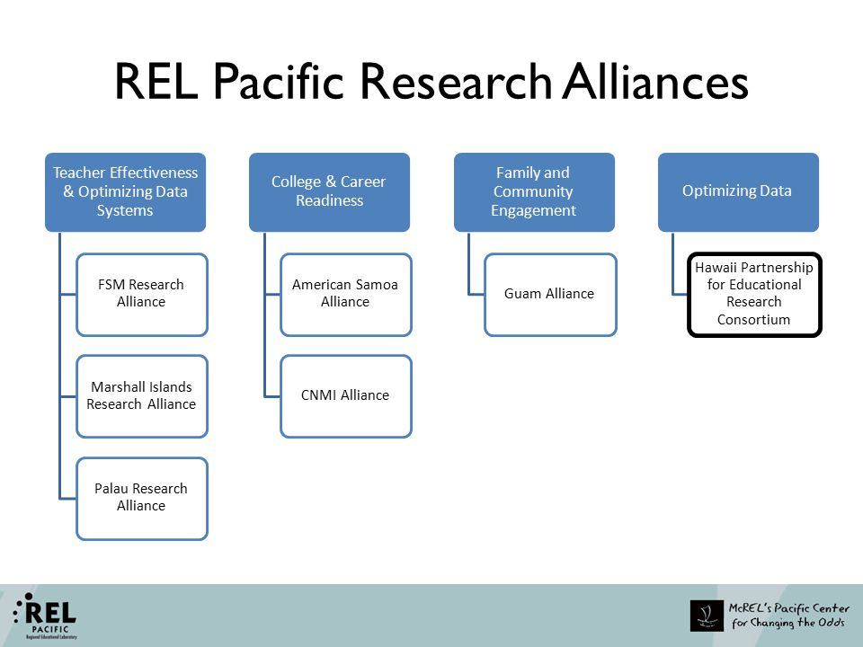REL Pacific Research Alliances Teacher Effectiveness & Optimizing Data Systems FSM Research Alliance Marshall Islands Research Alliance Palau Research