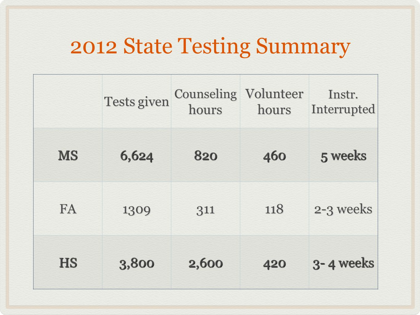 2012 State Testing Summary Tests given Counseling hours VolunteerhoursInstr.Interrupted MS6,624820460 5 weeks FA1309311118 2-3 weeks HS3,8002,600420 3- 4 weeks