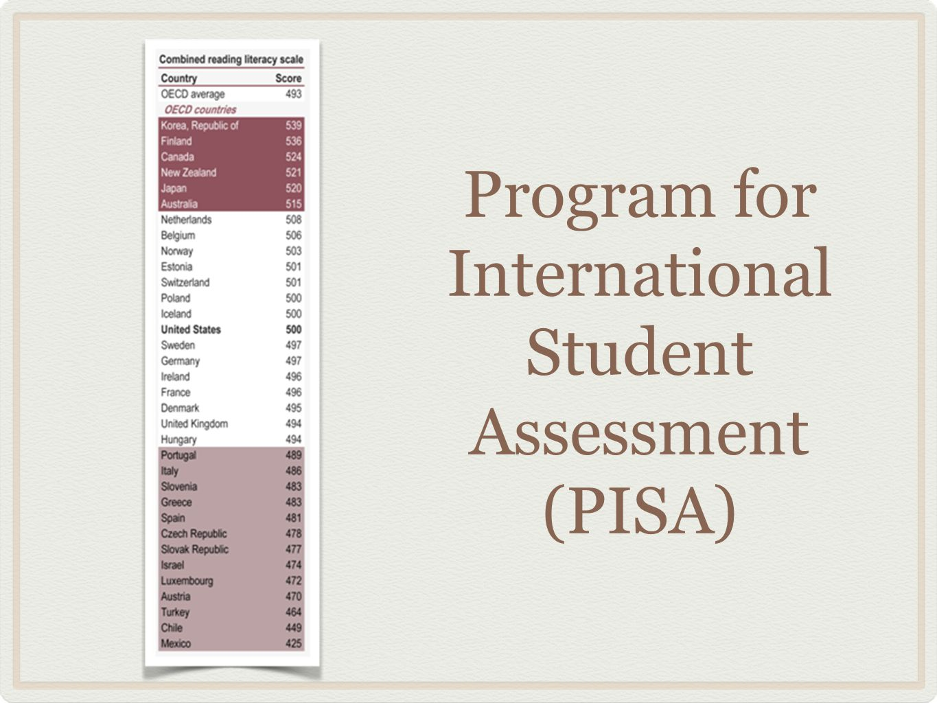 Program for International Student Assessment (PISA)