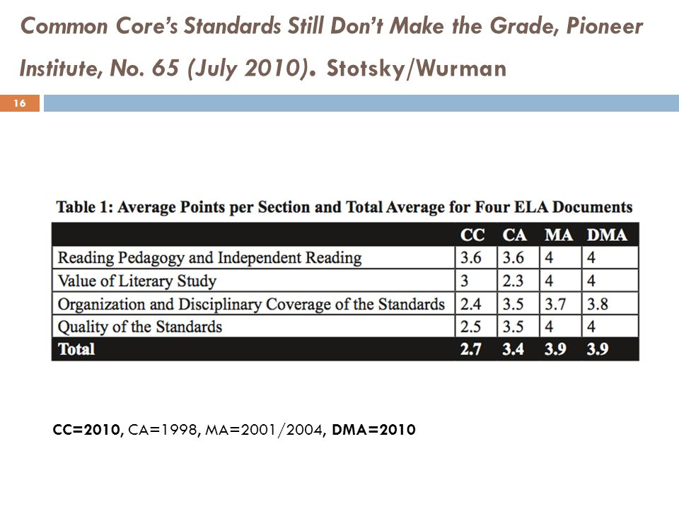 Common Core's Standards Still Don't Make the Grade, Pioneer Institute, No.