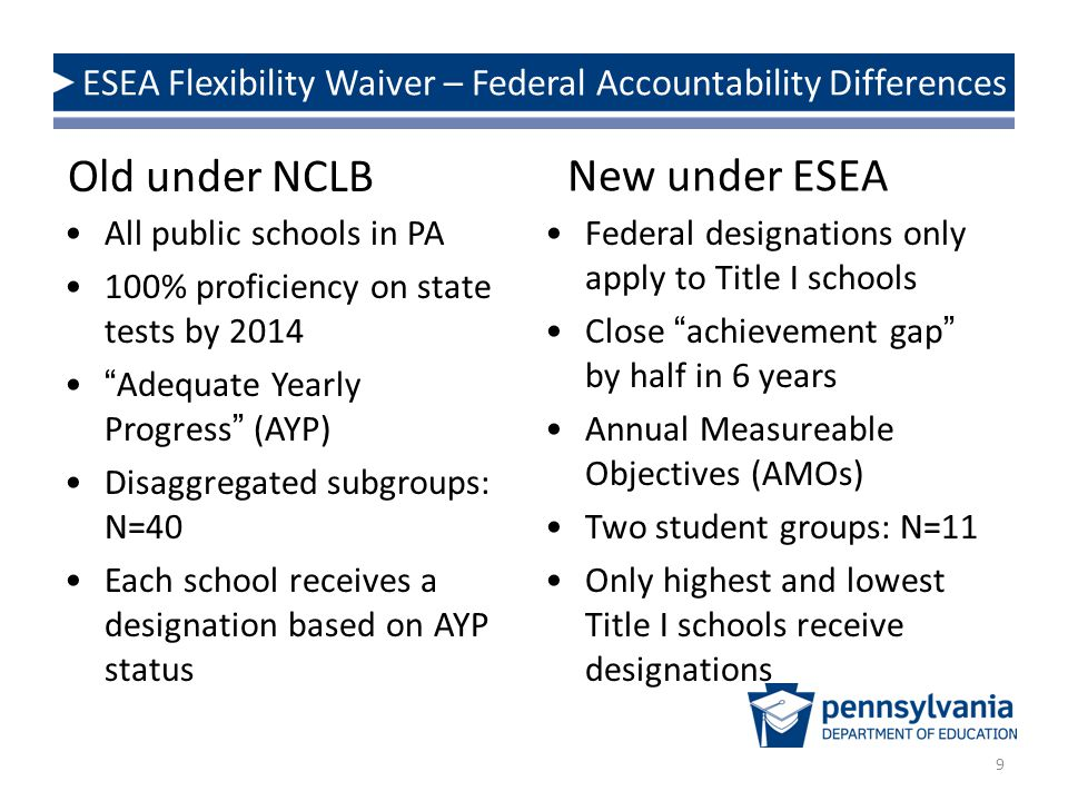 "9 ESEA Flexibility Waiver – Federal Accountability Differences New under ESEA All public schools in PA 100% proficiency on state tests by 2014 ""Adequa"
