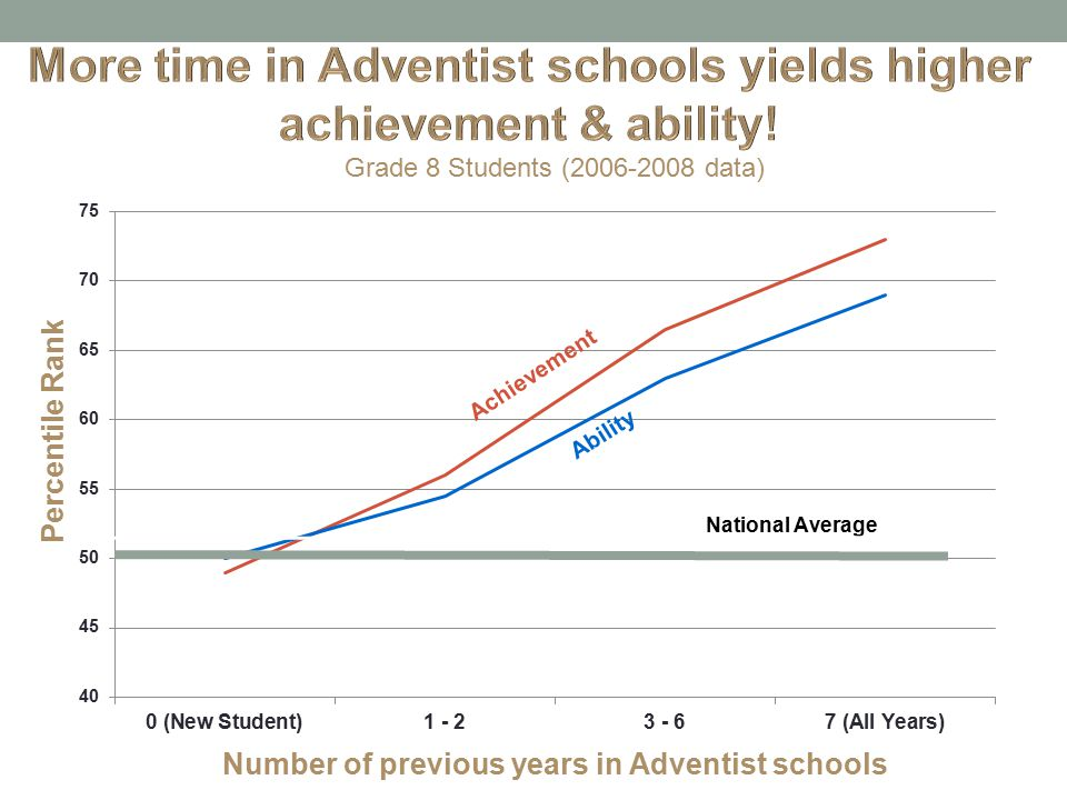 Grade 8 Students (2006-2008 data) Number of previous years in Adventist schools Percentile Rank