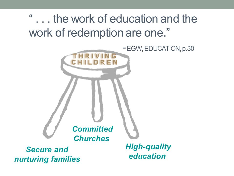 T H R I V I N G C H I L D R E N T H R I V I N G C H I L D R E N Secure and nurturing families Committed Churches High-quality education In a partnership that includes home, church, and school, we must commit to rebuilding and reemphasizing the reason we exist.