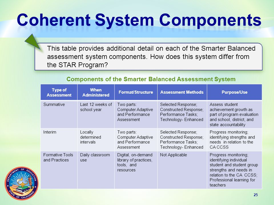 25 This table provides additional detail on each of the Smarter Balanced assessment system components.