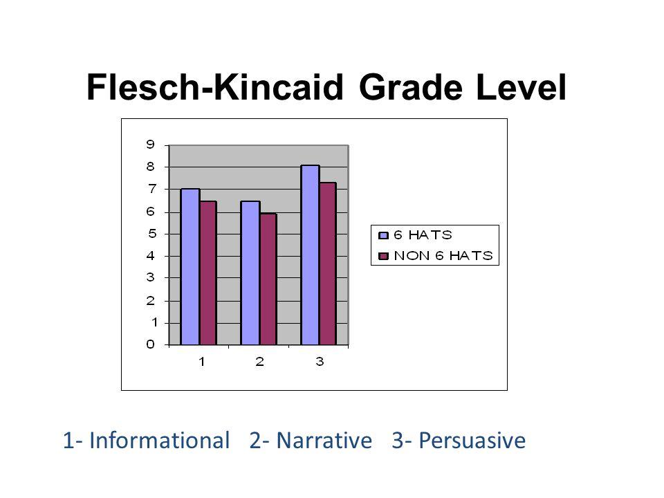 Flesch-Kincaid Grade Level 1- Informational 2- Narrative 3- Persuasive