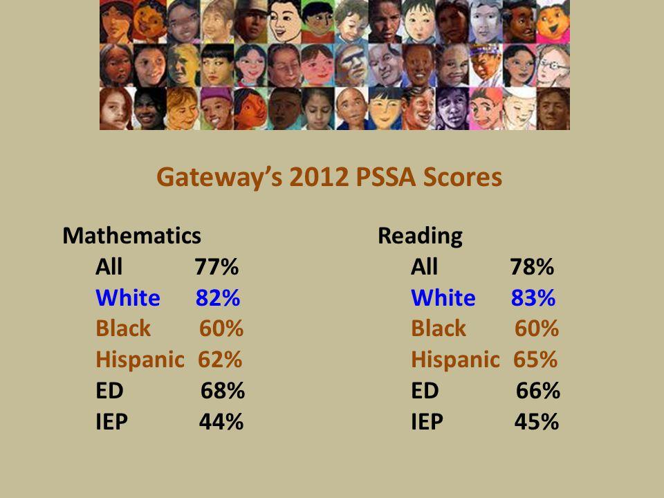 Gateway's 2012 PSSA Scores Mathematics All 77% White 82% Black 60% Hispanic 62% ED 68% IEP 44% Reading All 78% White 83% Black 60% Hispanic 65% ED 66% IEP 45%