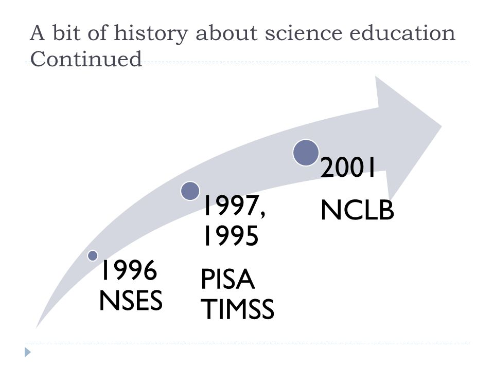 A bit of history about science education Continued 1996 NSES 1997, 1995 PISA TIMSS 2001 NCLB