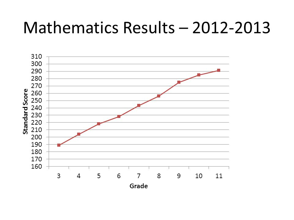 Mathematics Results – 2012-2013