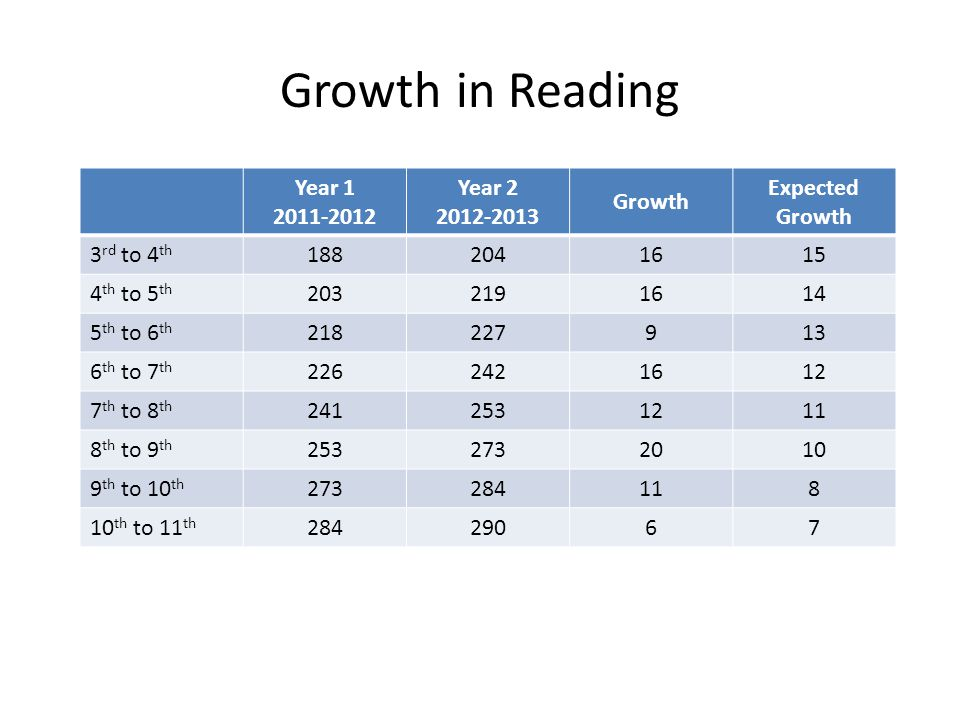 Growth in Reading Year 1 2011-2012 Year 2 2012-2013 Growth Expected Growth 3 rd to 4 th 1882041615 4 th to 5 th 2032191614 5 th to 6 th 218227913 6 th