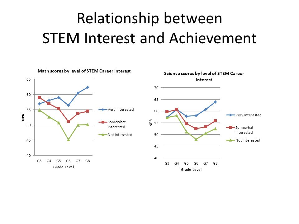 Relationship between STEM Interest and Achievement