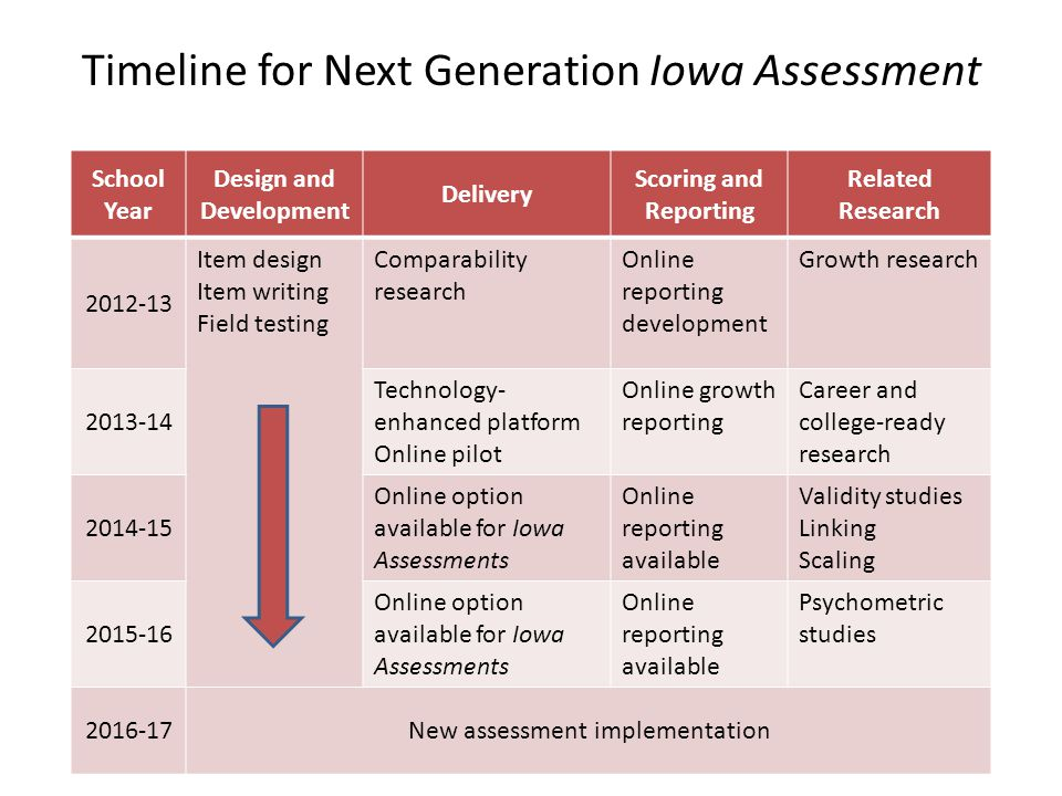 Timeline for Next Generation Iowa Assessment School Year Design and Development Delivery Scoring and Reporting Related Research 2012-13 Item design It