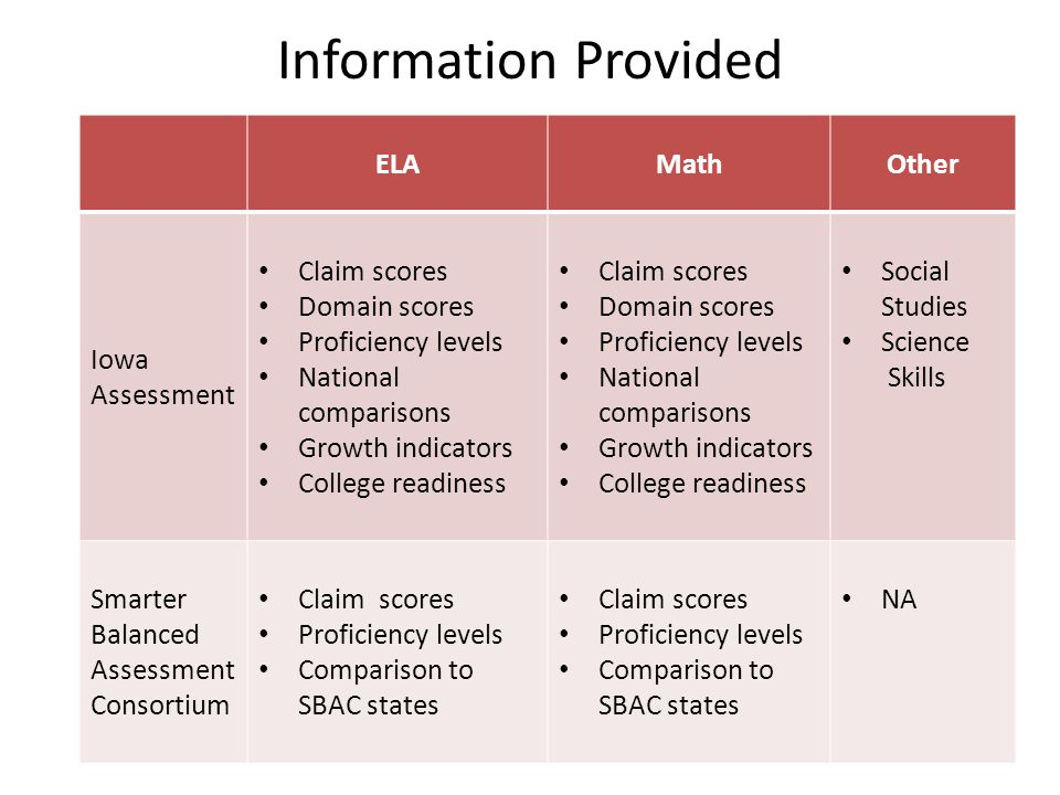 Information Provided ELAMathOther Iowa Assessment Claim scores Domain scores Proficiency levels National comparisons Growth indicators College readine