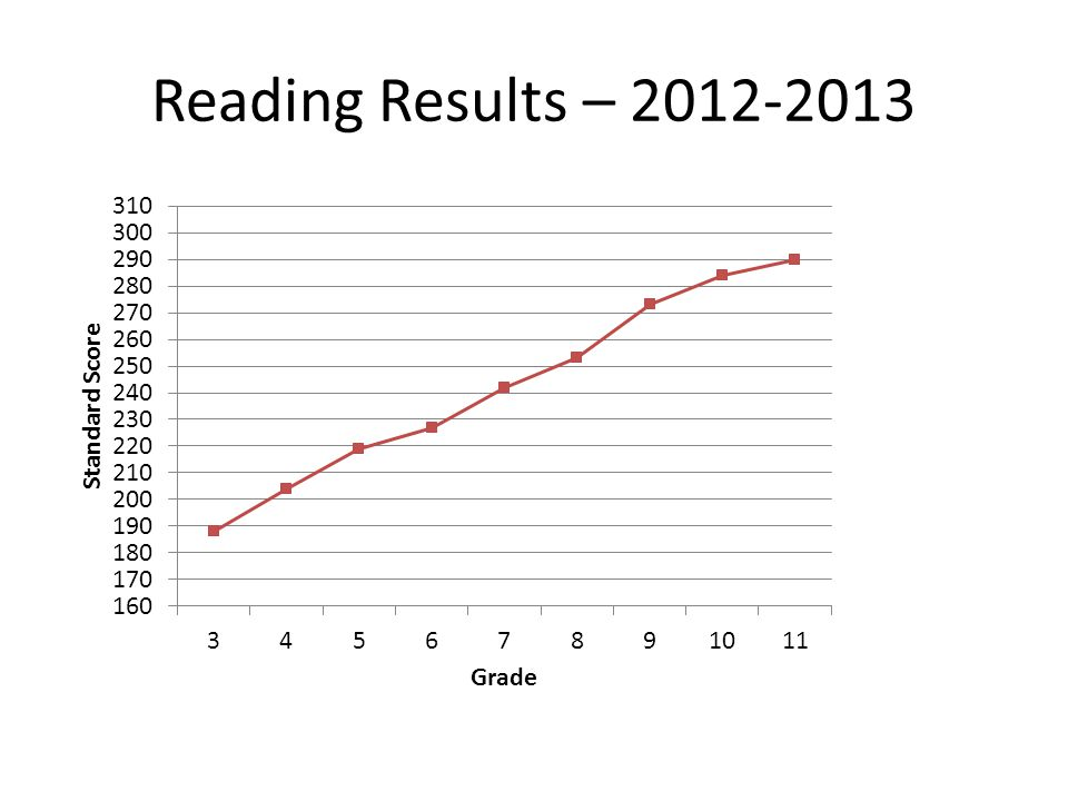 Reading Results – 2012-2013