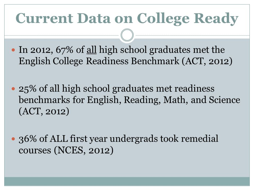 Current Data on College Ready In 2012, 67% of all high school graduates met the English College Readiness Benchmark (ACT, 2012) 25% of all high school