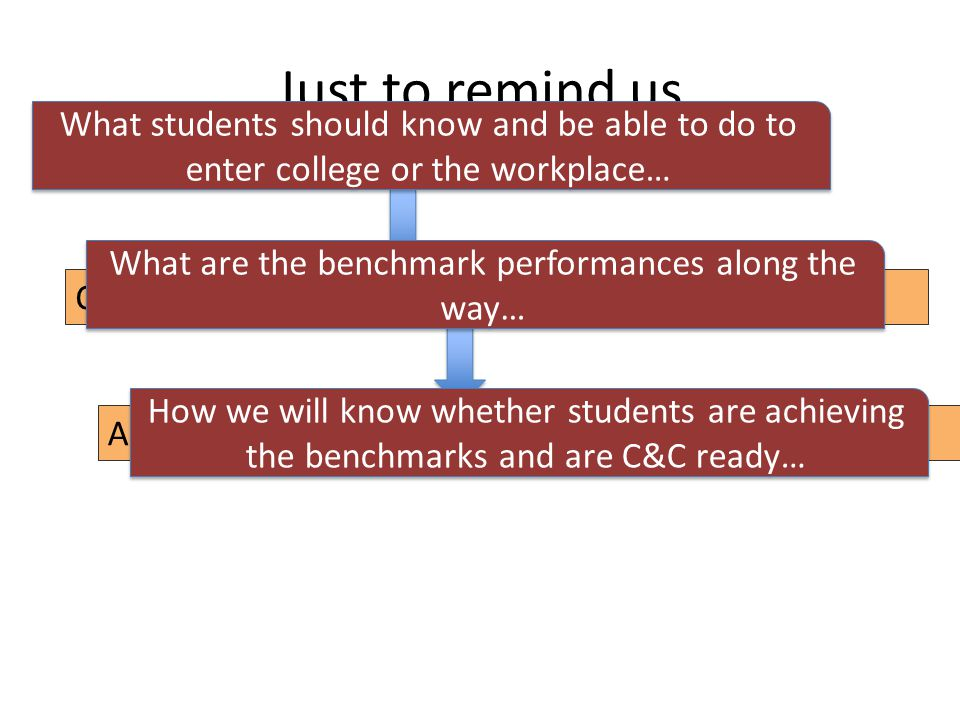 Just to remind us College and Career Readiness Standards Common Core State Standards (grade by grade) Assessments to measure their mastery What students should know and be able to do to enter college or the workplace… What are the benchmark performances along the way… How we will know whether students are achieving the benchmarks and are C&C ready…