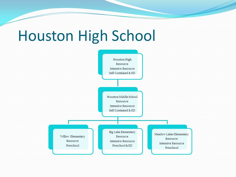 Houston High School Houston High Resource Intensive Resource Self Contained & ED Houston Middle School Resource Intensive Resource Self Contained & ED
