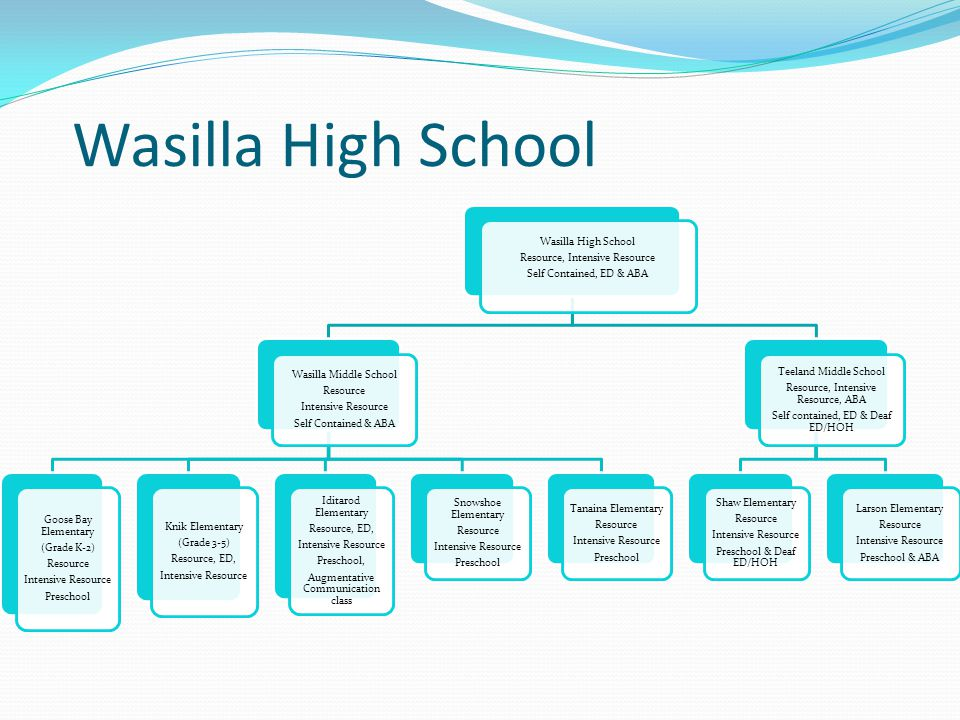 Wasilla High School Resource, Intensive Resource Self Contained, ED & ABA Wasilla Middle School Resource Intensive Resource Self Contained & ABA Goose