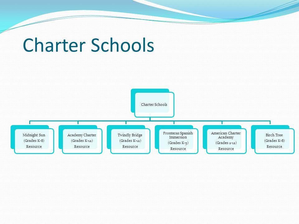 Charter Schools Midnight Sun (Grades K-8) Resource Academy Charter (Grades K-12) Resource Twindly Bridge (Grades K-12) Resource Fronteras Spanish Imme