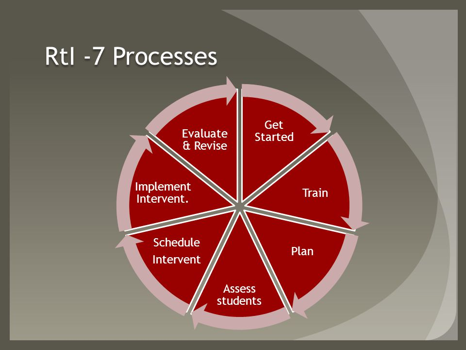 RtI -7 Processes Get Started Train Plan Assess students Schedule Intervent Implement Intervent.